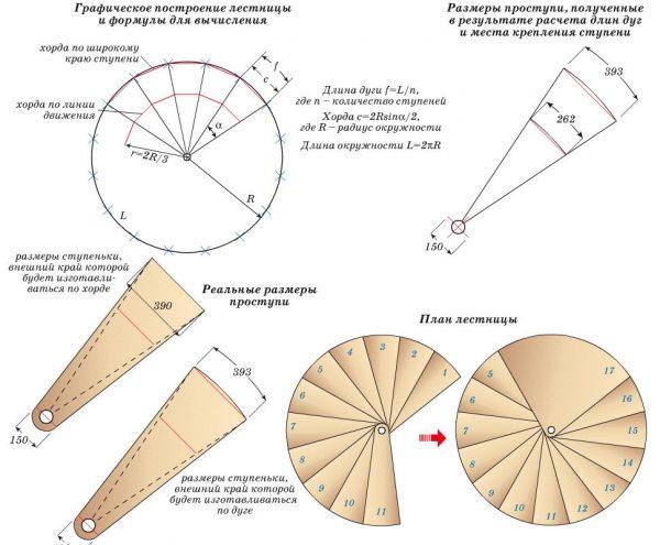 параметры винтовой лестницы