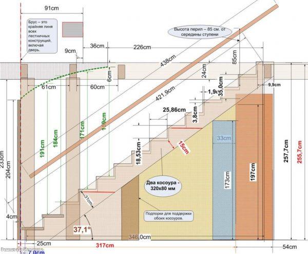базовые параметры лестницы