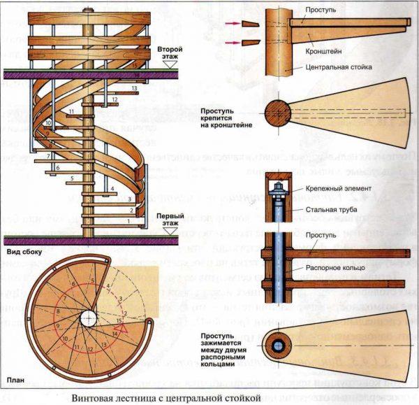 складові елементи гвинтових сходів