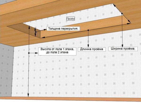 параметры проема лестницы