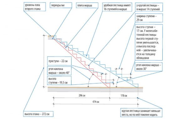 технический параметры маршевой лестницы