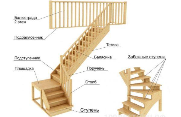 составляющие элементы маршевой лестницы