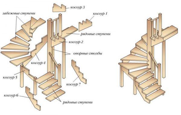 составляющие элементы лестницы