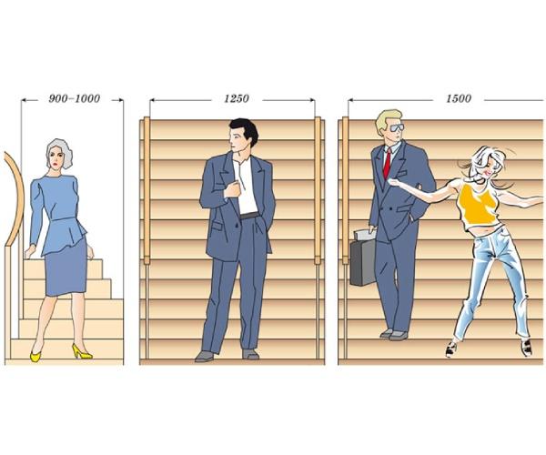 требования к параметрам лестницы